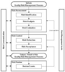 BPF part of QbD group Comunicación en la Gestión de riesgos a la calidad