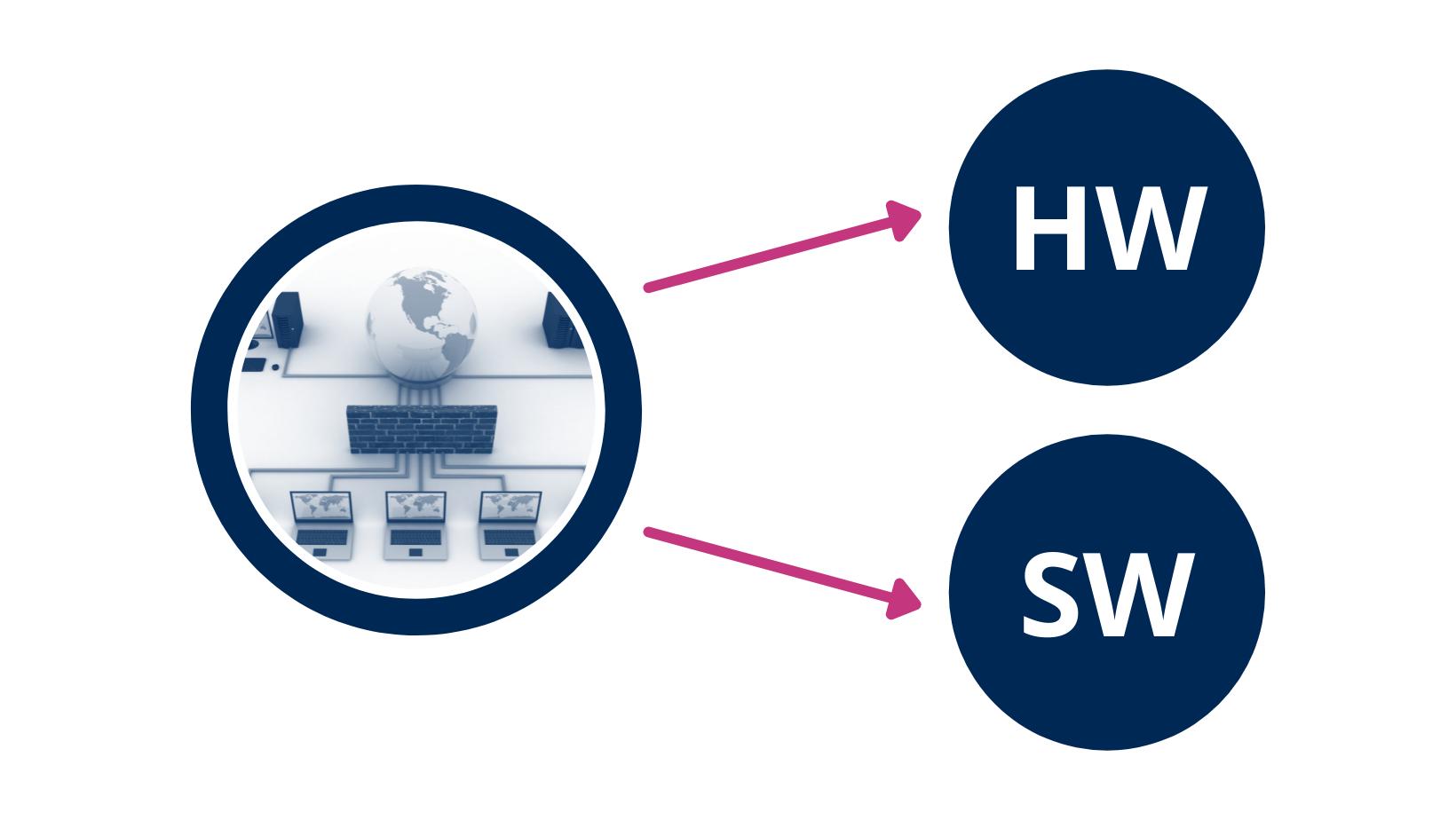 software y el hardware de infraestructura.