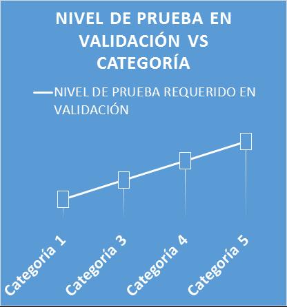 Nivel de prueba en validación vs categoría
