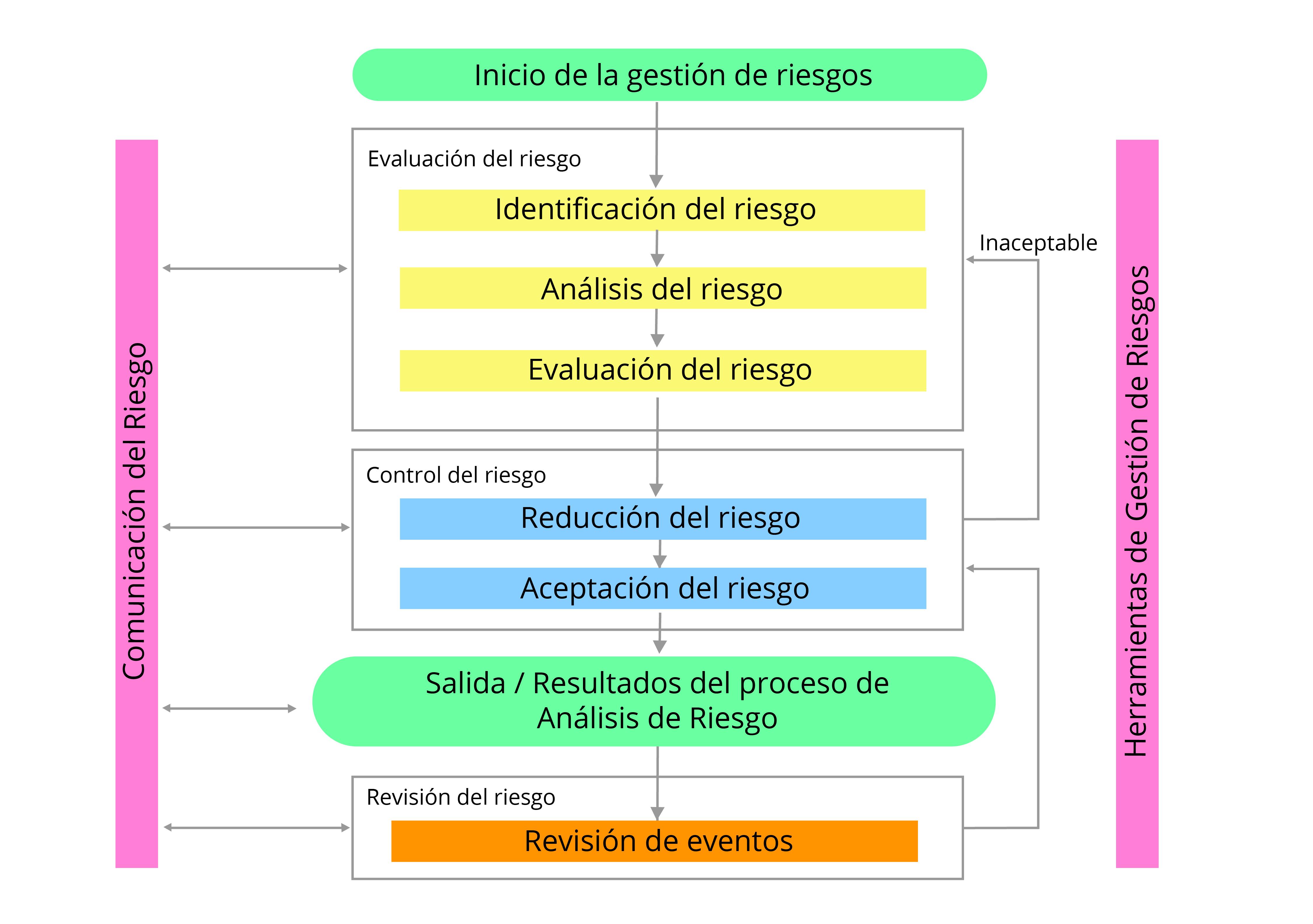 PROCESO DE GESTIÓN DE RIESGOS DE LA GUÍA ICH Q9